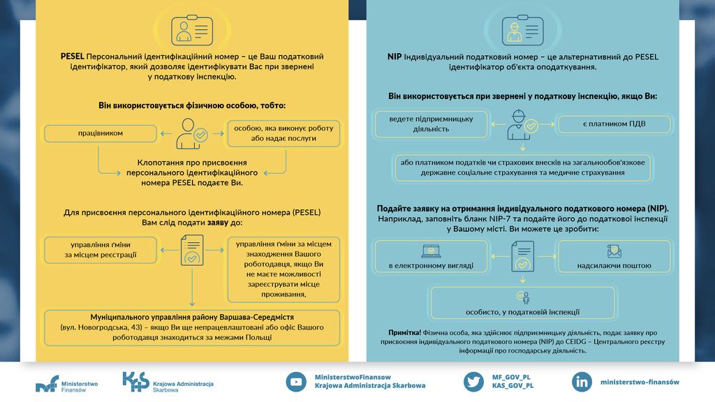Bledy_w_identyfikatorach_infografika_UA.jpeg